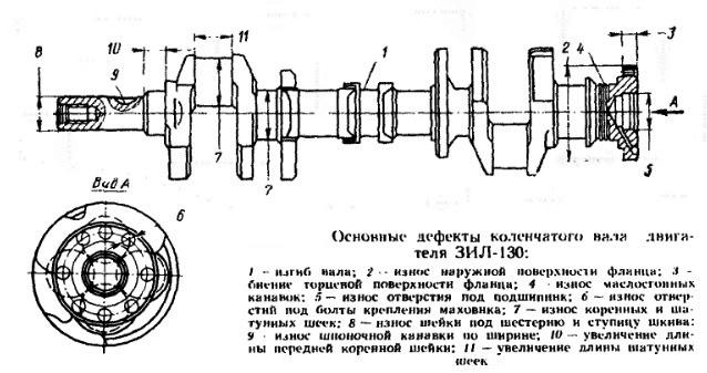 инструкционная карта дефектации коленчатого вала